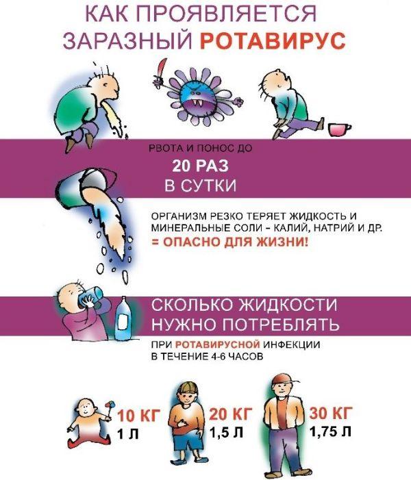ротавирус заразен